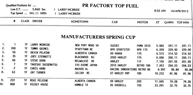 Pr Factory Top Fuel
