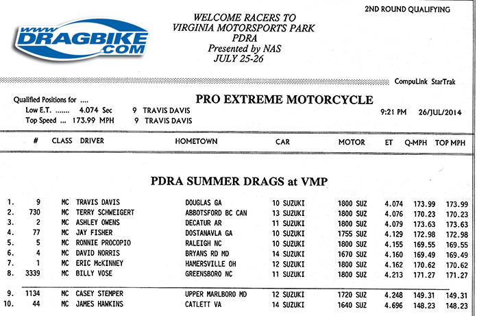 PDRA Pro Exteme Motorcycle