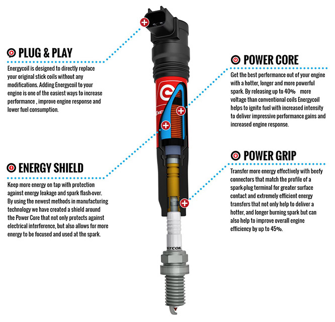 Energy Coil Energycoil
