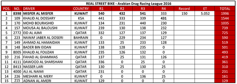 Arabian Drag Racing League