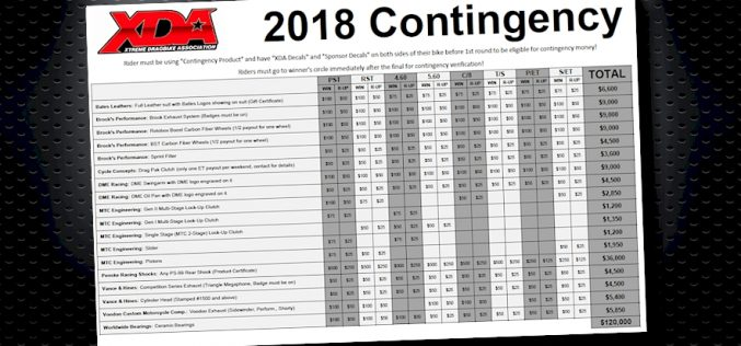 XDA: $120,000 up for grabs in 2018 Contingency