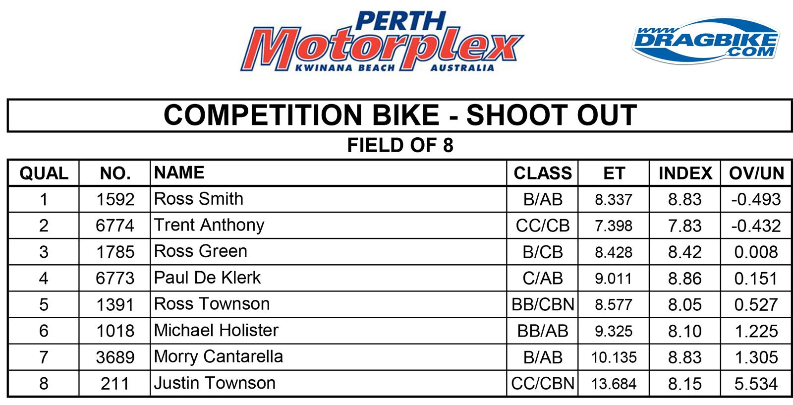 Perth Competition Bike